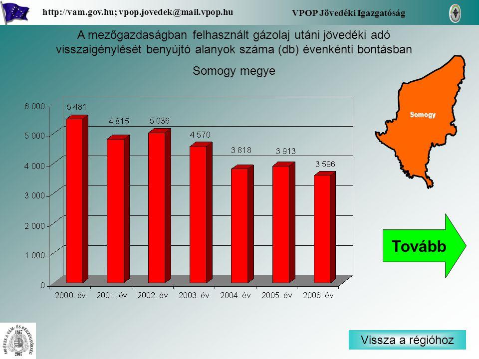 Vissza a régióhoz Somogy VPOP Jövedéki Igazgatóság http://vam.gov.hu; vpop.jovedek@mail.vpop.hu A mezőgazdaságban felhasznált gázolaj utáni jövedéki adó visszaigénylését benyújtó alanyok száma (db) évenkénti bontásban Somogy megye Tovább