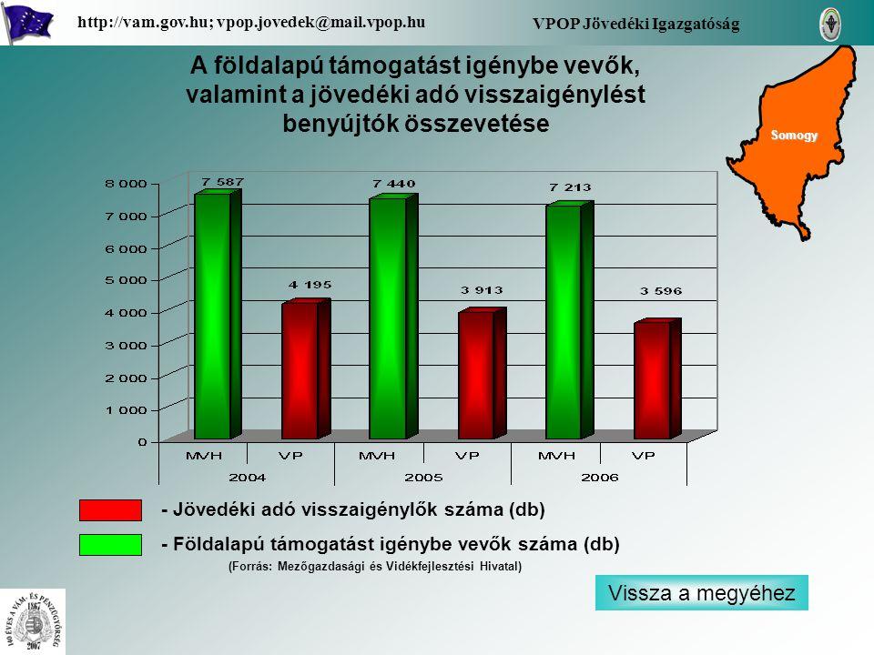 Vissza a megyéhez VPOP Jövedéki Igazgatóság http://vam.gov.hu; vpop.jovedek@mail.vpop.hu A földalapú támogatást igénybe vevők, valamint a jövedéki adó visszaigénylést benyújtók összevetése - Jövedéki adó visszaigénylők száma (db) - Földalapú támogatást igénybe vevők száma (db) Somogy (Forrás: Mezőgazdasági és Vidékfejlesztési Hivatal)