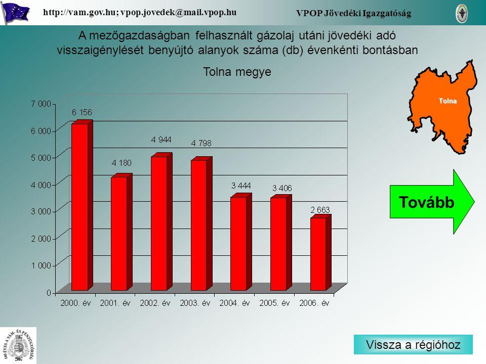 Vissza a régióhoz Tolna VPOP Jövedéki Igazgatóság http://vam.gov.hu; vpop.jovedek@mail.vpop.hu A mezőgazdaságban felhasznált gázolaj utáni jövedéki adó visszaigénylését benyújtó alanyok száma (db) évenkénti bontásban Tolna megye Tovább