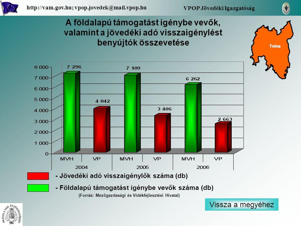 Vissza a megyéhez VPOP Jövedéki Igazgatóság http://vam.gov.hu; vpop.jovedek@mail.vpop.hu A földalapú támogatást igénybe vevők, valamint a jövedéki adó visszaigénylést benyújtók összevetése - Jövedéki adó visszaigénylők száma (db) - Földalapú támogatást igénybe vevők száma (db) Tolna (Forrás: Mezőgazdasági és Vidékfejlesztési Hivatal)