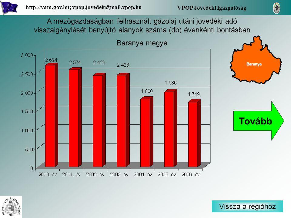 Vissza a régióhoz Baranya VPOP Jövedéki Igazgatóság http://vam.gov.hu; vpop.jovedek@mail.vpop.hu A mezőgazdaságban felhasznált gázolaj utáni jövedéki adó visszaigénylését benyújtó alanyok száma (db) évenkénti bontásban Baranya megye Tovább