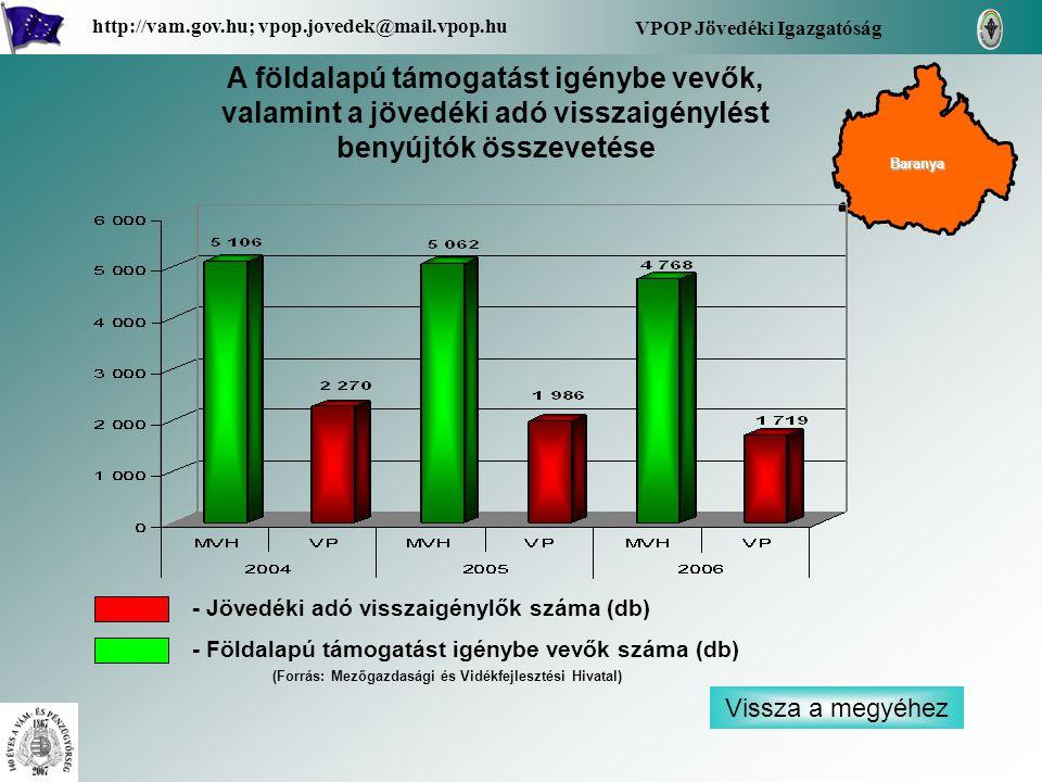 Vissza a megyéhez VPOP Jövedéki Igazgatóság http://vam.gov.hu; vpop.jovedek@mail.vpop.hu A földalapú támogatást igénybe vevők, valamint a jövedéki adó visszaigénylést benyújtók összevetése - Jövedéki adó visszaigénylők száma (db) - Földalapú támogatást igénybe vevők száma (db) Baranya (Forrás: Mezőgazdasági és Vidékfejlesztési Hivatal)