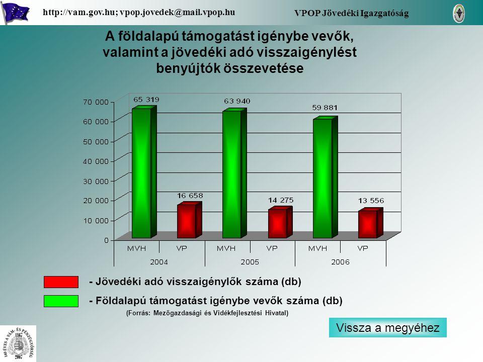 Vissza a megyéhez VPOP Jövedéki Igazgatóság http://vam.gov.hu; vpop.jovedek@mail.vpop.hu A földalapú támogatást igénybe vevők, valamint a jövedéki adó visszaigénylést benyújtók összevetése - Jövedéki adó visszaigénylők száma (db) - Földalapú támogatást igénybe vevők száma (db) (Forrás: Mezőgazdasági és Vidékfejlesztési Hivatal)