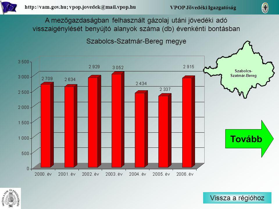 Vissza a régióhoz Szabolcs- Szatmár-Bereg Szabolcs- Szatmár-Bereg VPOP Jövedéki Igazgatóság http://vam.gov.hu; vpop.jovedek@mail.vpop.hu A mezőgazdaságban felhasznált gázolaj utáni jövedéki adó visszaigénylését benyújtó alanyok száma (db) évenkénti bontásban Szabolcs-Szatmár-Bereg megye Tovább
