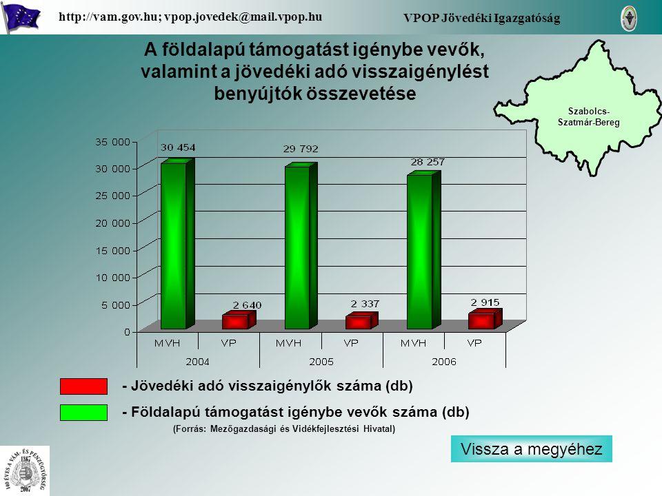 Vissza a megyéhez VPOP Jövedéki Igazgatóság http://vam.gov.hu; vpop.jovedek@mail.vpop.hu A földalapú támogatást igénybe vevők, valamint a jövedéki adó visszaigénylést benyújtók összevetése - Jövedéki adó visszaigénylők száma (db) - Földalapú támogatást igénybe vevők száma (db) Szabolcs- Szatmár-Bereg Szabolcs- Szatmár-Bereg (Forrás: Mezőgazdasági és Vidékfejlesztési Hivatal)