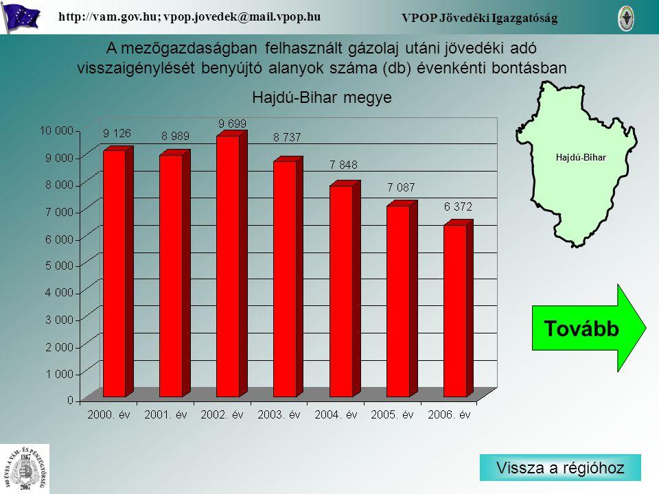 Vissza a régióhoz Hajdú-Bihar VPOP Jövedéki Igazgatóság http://vam.gov.hu; vpop.jovedek@mail.vpop.hu A mezőgazdaságban felhasznált gázolaj utáni jövedéki adó visszaigénylését benyújtó alanyok száma (db) évenkénti bontásban Hajdú-Bihar megye Tovább