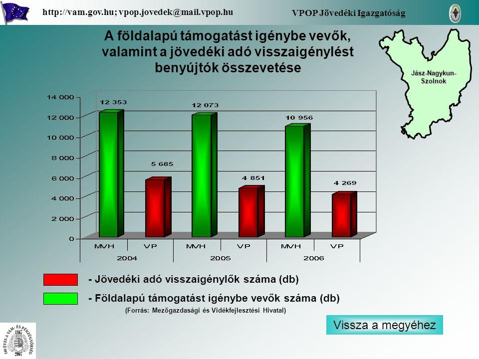 Vissza a megyéhez VPOP Jövedéki Igazgatóság http://vam.gov.hu; vpop.jovedek@mail.vpop.hu A földalapú támogatást igénybe vevők, valamint a jövedéki adó visszaigénylést benyújtók összevetése - Jövedéki adó visszaigénylők száma (db) - Földalapú támogatást igénybe vevők száma (db) Jász-Nagykun- Szolnok Jász-Nagykun- Szolnok (Forrás: Mezőgazdasági és Vidékfejlesztési Hivatal)