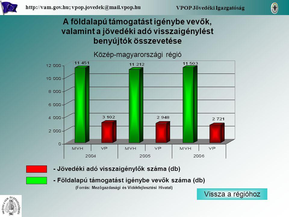 Vissza a régióhoz VPOP Jövedéki Igazgatóság http://vam.gov.hu; vpop.jovedek@mail.vpop.hu A földalapú támogatást igénybe vevők, valamint a jövedéki adó visszaigénylést benyújtók összevetése Közép-magyarországi régió - Jövedéki adó visszaigénylők száma (db) - Földalapú támogatást igénybe vevők száma (db) (Forrás: Mezőgazdasági és Vidékfejlesztési Hivatal)