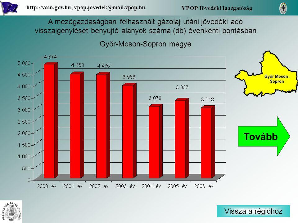 Vissza a régióhoz Győr-Moson- Sopron Győr-Moson- Sopron VPOP Jövedéki Igazgatóság http://vam.gov.hu; vpop.jovedek@mail.vpop.hu A mezőgazdaságban felhasznált gázolaj utáni jövedéki adó visszaigénylését benyújtó alanyok száma (db) évenkénti bontásban Győr-Moson-Sopron megye Tovább