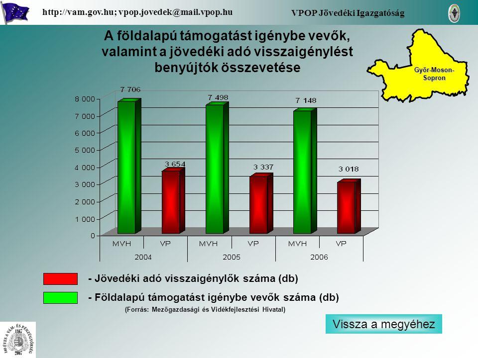 Vissza a megyéhez VPOP Jövedéki Igazgatóság http://vam.gov.hu; vpop.jovedek@mail.vpop.hu A földalapú támogatást igénybe vevők, valamint a jövedéki adó visszaigénylést benyújtók összevetése - Jövedéki adó visszaigénylők száma (db) - Földalapú támogatást igénybe vevők száma (db) Győr-Moson- Sopron Győr-Moson- Sopron (Forrás: Mezőgazdasági és Vidékfejlesztési Hivatal)