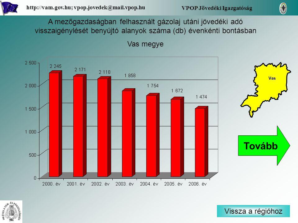 Vissza a régióhoz Vas VPOP Jövedéki Igazgatóság http://vam.gov.hu; vpop.jovedek@mail.vpop.hu A mezőgazdaságban felhasznált gázolaj utáni jövedéki adó visszaigénylését benyújtó alanyok száma (db) évenkénti bontásban Vas megye Tovább