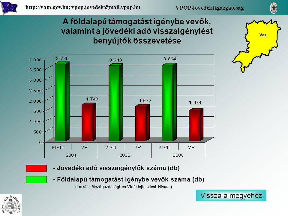 Vissza a megyéhez VPOP Jövedéki Igazgatóság http://vam.gov.hu; vpop.jovedek@mail.vpop.hu A földalapú támogatást igénybe vevők, valamint a jövedéki adó visszaigénylést benyújtók összevetése - Jövedéki adó visszaigénylők száma (db) - Földalapú támogatást igénybe vevők száma (db) Vas (Forrás: Mezőgazdasági és Vidékfejlesztési Hivatal)