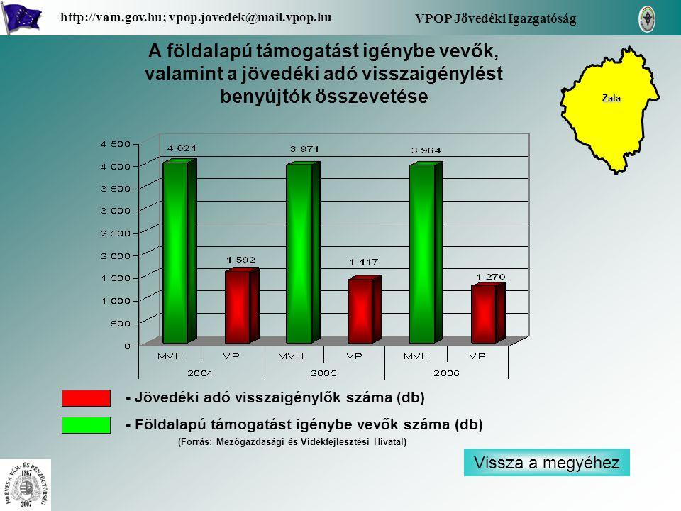 Vissza a megyéhez VPOP Jövedéki Igazgatóság http://vam.gov.hu; vpop.jovedek@mail.vpop.hu A földalapú támogatást igénybe vevők, valamint a jövedéki adó visszaigénylést benyújtók összevetése - Jövedéki adó visszaigénylők száma (db) - Földalapú támogatást igénybe vevők száma (db) Zala (Forrás: Mezőgazdasági és Vidékfejlesztési Hivatal)