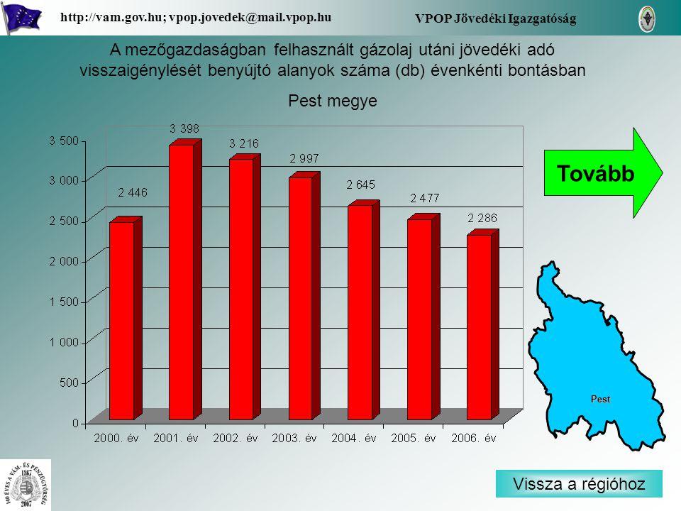 Vissza a régióhoz Pest VPOP Jövedéki Igazgatóság http://vam.gov.hu; vpop.jovedek@mail.vpop.hu A mezőgazdaságban felhasznált gázolaj utáni jövedéki adó visszaigénylését benyújtó alanyok száma (db) évenkénti bontásban Pest megye Tovább