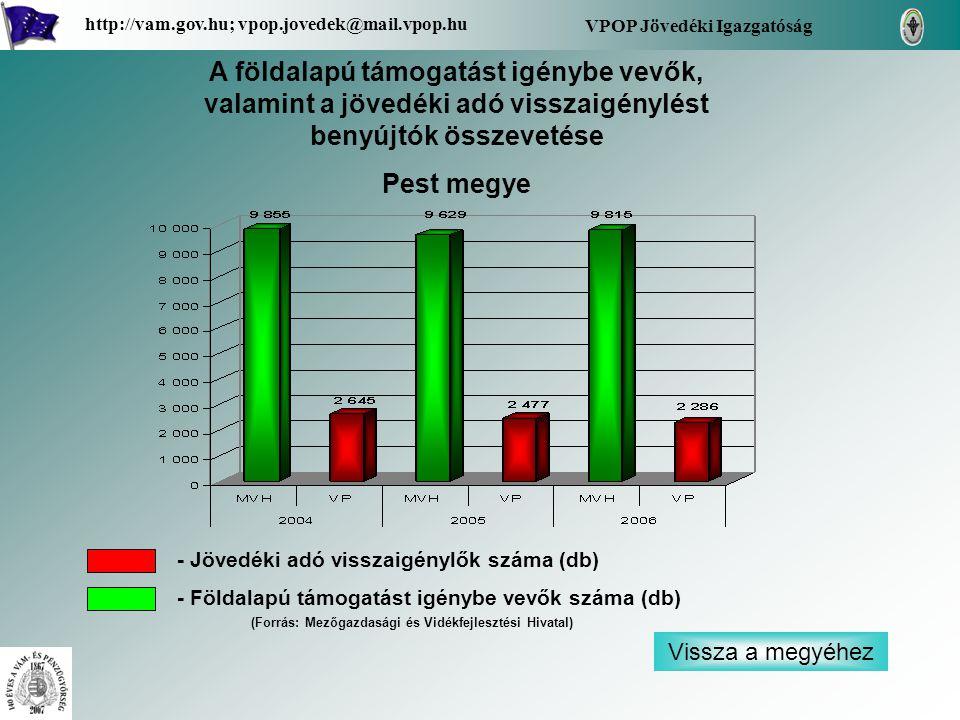 VPOP Jövedéki Igazgatóság http://vam.gov.hu; vpop.jovedek@mail.vpop.hu A földalapú támogatást igénybe vevők, valamint a jövedéki adó visszaigénylést benyújtók összevetése Pest megye - Jövedéki adó visszaigénylők száma (db) - Földalapú támogatást igénybe vevők száma (db) (Forrás: Mezőgazdasági és Vidékfejlesztési Hivatal) Vissza a megyéhez