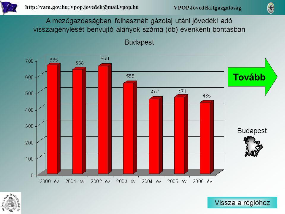 Vissza a régióhoz Budapest VPOP Jövedéki Igazgatóság http://vam.gov.hu; vpop.jovedek@mail.vpop.hu A mezőgazdaságban felhasznált gázolaj utáni jövedéki adó visszaigénylését benyújtó alanyok száma (db) évenkénti bontásban Budapest Tovább