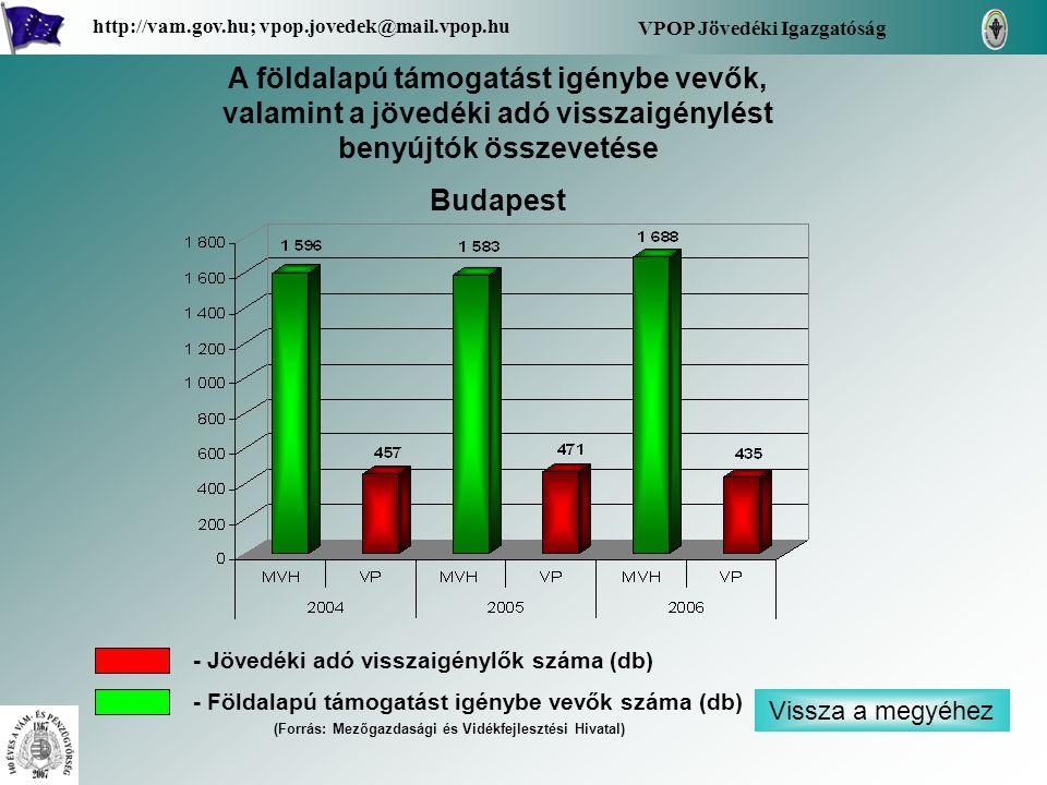 VPOP Jövedéki Igazgatóság http://vam.gov.hu; vpop.jovedek@mail.vpop.hu A földalapú támogatást igénybe vevők, valamint a jövedéki adó visszaigénylést benyújtók összevetése Budapest - Jövedéki adó visszaigénylők száma (db) - Földalapú támogatást igénybe vevők száma (db) (Forrás: Mezőgazdasági és Vidékfejlesztési Hivatal) Vissza a megyéhez