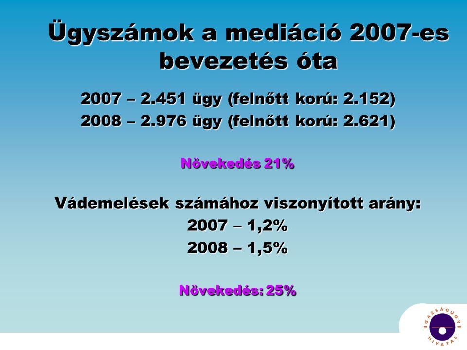 Ügyszámok a mediáció 2007-es bevezetés óta 2007 – 2.451 ügy (felnőtt korú: 2.152) 2008 – 2.976 ügy (felnőtt korú: 2.621) Növekedés 21% Vádemelések számához viszonyított arány: 2007 – 1,2% 2008 – 1,5% Növekedés: 25%