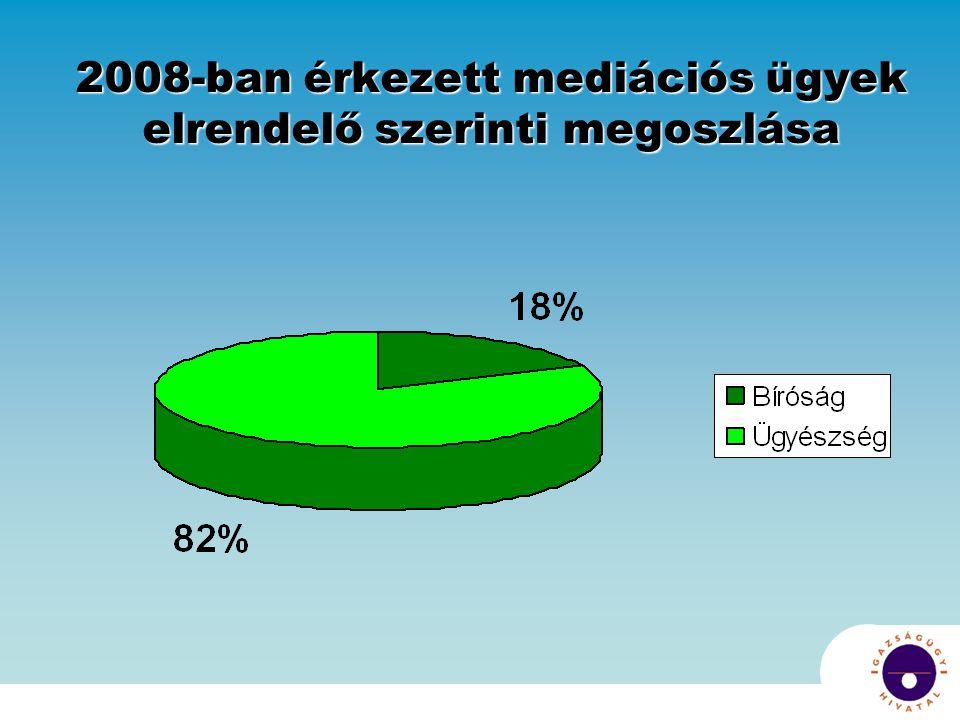 2008-ban érkezett mediációs ügyek elrendelő szerinti megoszlása
