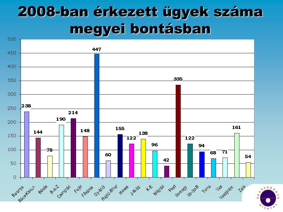 2008-ban érkezett ügyek száma megyei bontásban