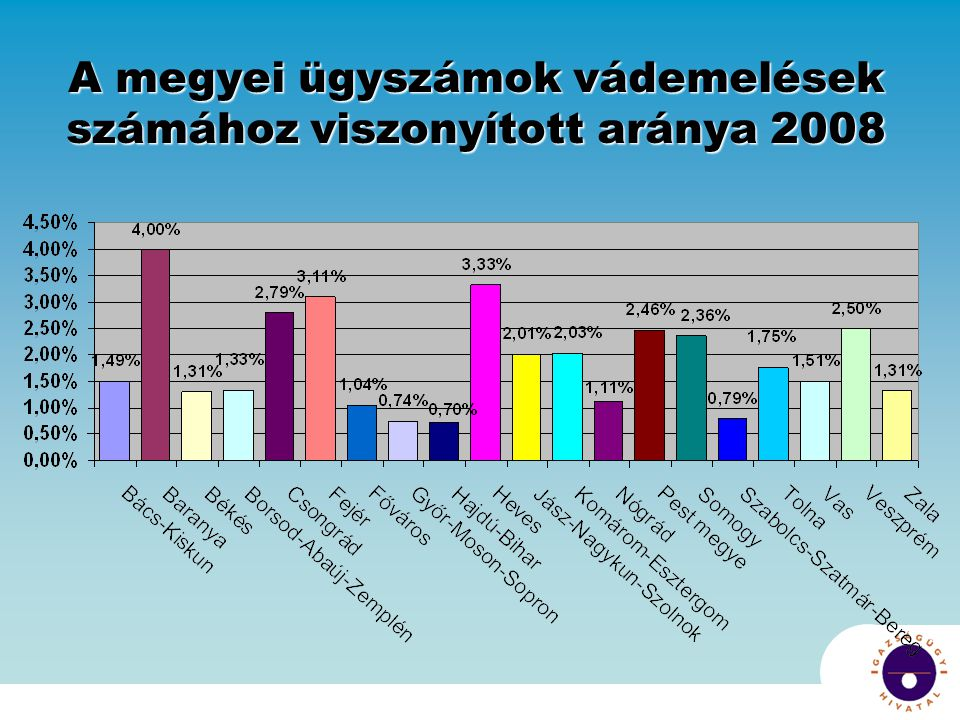 A megyei ügyszámok vádemelések számához viszonyított aránya 2008