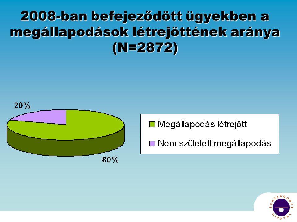2008-ban befejeződött ügyekben a megállapodások létrejöttének aránya (N=2872)