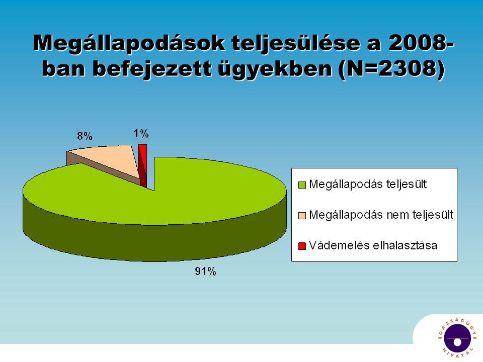 Megállapodások teljesülése a 2008- ban befejezett ügyekben (N=2308)