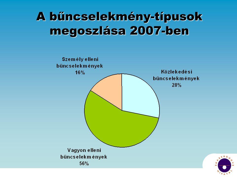 A bűncselekmény-típusok megoszlása 2007-ben
