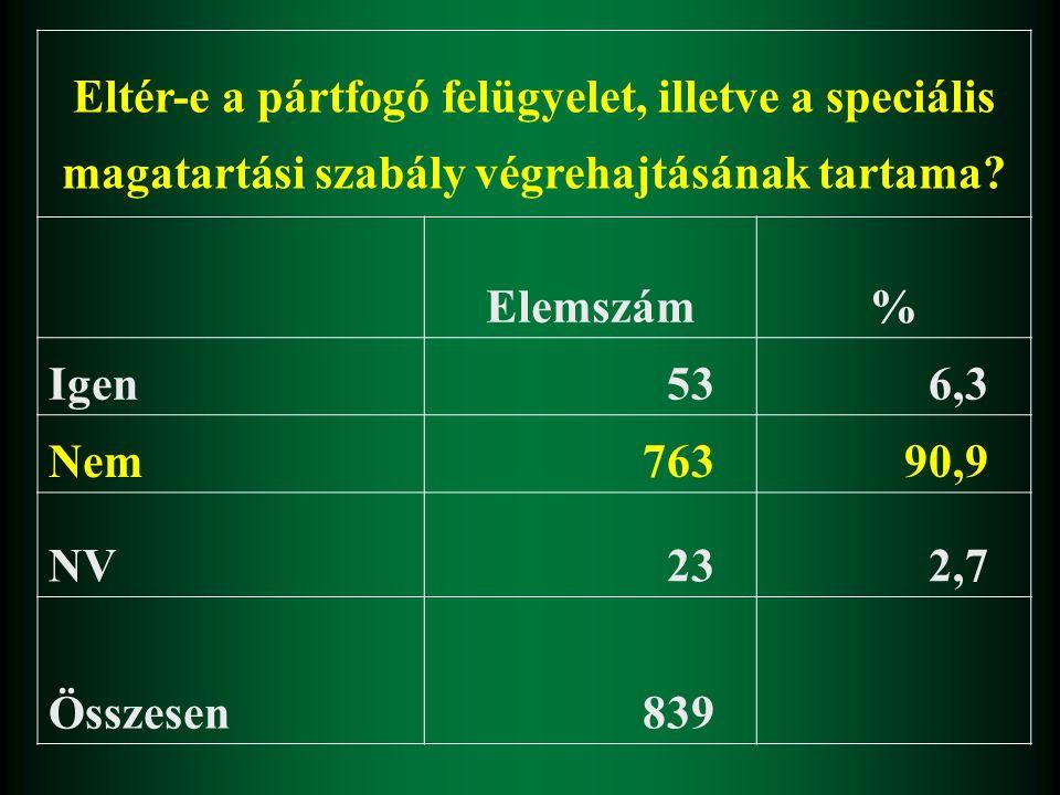 Eltér-e a pártfogó felügyelet, illetve a speciális magatartási szabály végrehajtásának tartama? Elemszám% Igen 536,3 Nem 76390,9 NV 232,7 Összesen 839