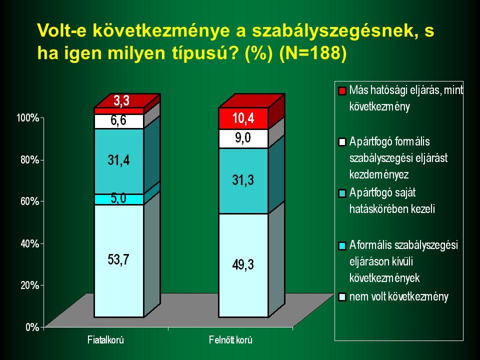 Volt-e következménye a szabályszegésnek, s ha igen milyen típusú? (%) (N=188)