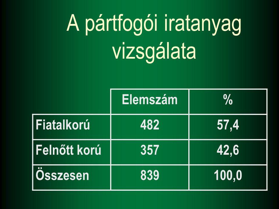 A pártfogói iratanyag vizsgálata Elemszám% Fiatalkorú48257,4 Felnőtt korú35742,6 Összesen839100,0