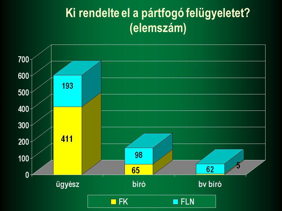 A pártfogó felügyelet alá helyezettek, és az általuk elkövetett bűncselekmények száma FK párt- fogoltak száma Halmazati bcs-ek száma FLN párt- fogoltak száma Halmazati bcs-ek száma Vádhalasztás404452192216 Próbára bocsátás53673235 Felfügg.
