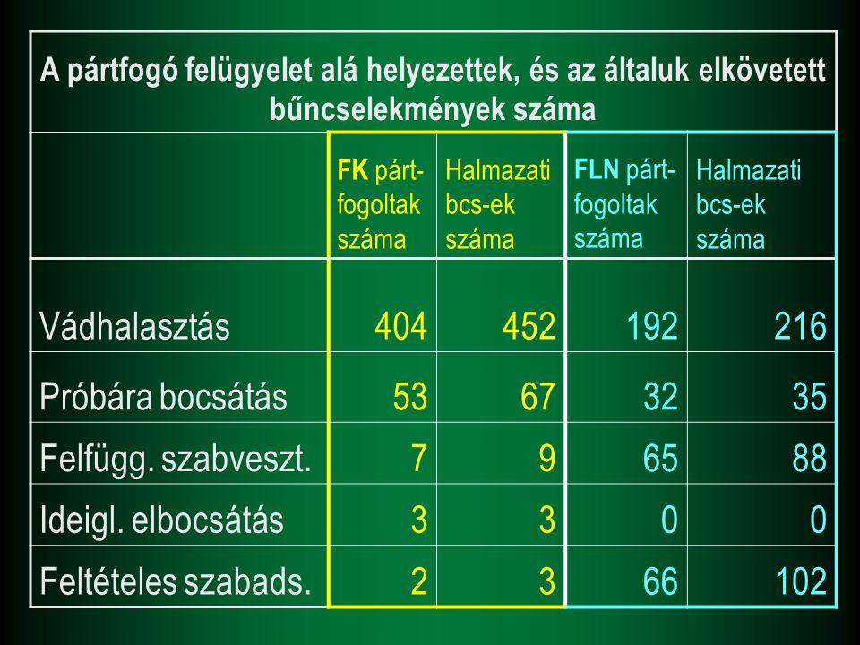 A pártfogó felügyelet alá helyezettek, és az általuk elkövetett bűncselekmények száma FK párt- fogoltak száma Halmazati bcs-ek száma FLN párt- fogolta