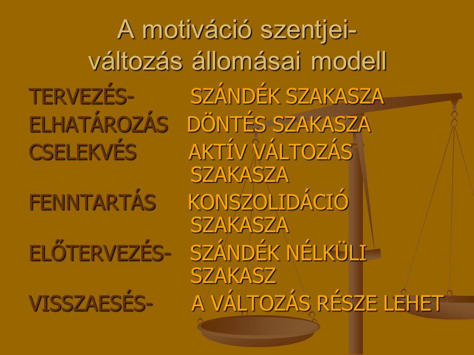 A motiváció szentjei- változás állomásai modell TERVEZÉS- SZÁNDÉK SZAKASZA ELHATÁROZÁS DÖNTÉS SZAKASZA CSELEKVÉS AKTÍV VÁLTOZÁS SZAKASZA FENNTARTÁS KONSZOLIDÁCIÓ SZAKASZA ELŐTERVEZÉS- SZÁNDÉK NÉLKÜLI SZAKASZ VISSZAESÉS- A VÁLTOZÁS RÉSZE LEHET