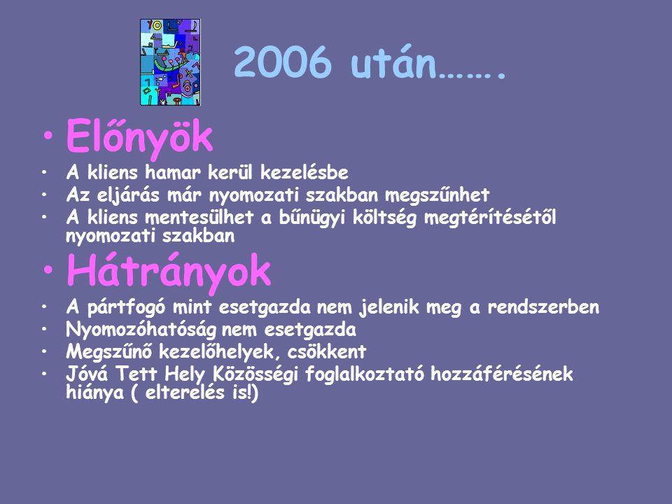 2006 után…….
