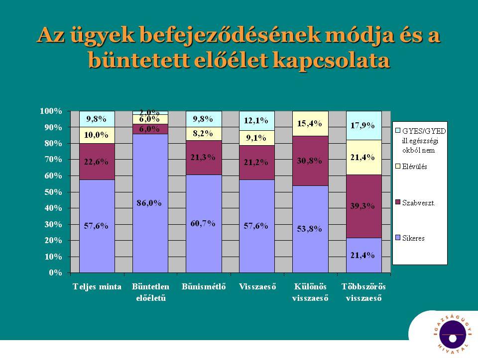 Sikeres letöltés és az elítéltek jellemzői Az egyes jellemzőkön belül hol volt a legmagasabb a sikeres letöltések aránya Életkor: 18-24 évesek (78,3%) Büntetett előélet: büntetlen előéletű (86,0%) Településtípus: községi lakos (77,3%) Családi kapcsolat: nőtlen/hajadon és egyedül él (76,9%) házastársával együtt él (73,3%) házastársával együtt él (73,3%) Iskolai végzettség: legalább középfokú (70,0%) Munka/jövedelemforrás: tanuló (100%) bejelentett munkaviszony (83,7%) bejelentett munkaviszony (83,7%)