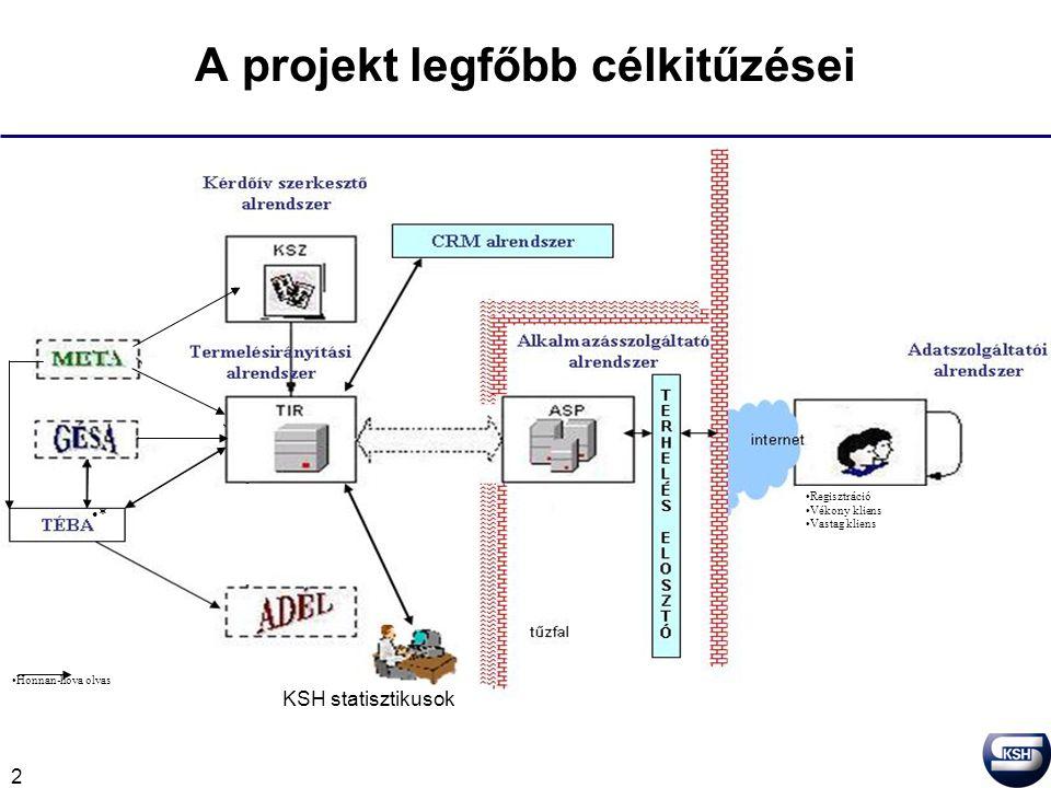 2 A projekt legfőbb célkitűzései A meglévő KSHXML rendszer korszerűsítése, fejlesztése –Adatszolgáltatói program megújítása (korszerű vékonykliens) –Adatgyűjtői alkalmazás megújítása (TIR vékonykliens) –Ügyfélkapcsolati program (CRM) alapjainak megteremtése –Grafikusan működő kérdőív szerkesztő Funkciók integrálása –Kérdőív exportálásának lehetősége –Kérdőív importálás lehetősége –A Feladatlistával integrált Határidőnapló Adatgyűjtés kiterjesztésének elősegítése –Szebb külső, könnyebb kezelhetőség, több funkció –Intrastat és Szolgkülker alkalmazások egykapus elérése –Ügyfélkapun keresztüli bejelentkezés lehetősége Regisztráció Vékony kliens Vastag kliens * Honnan-hova olvas KSH statisztikusok