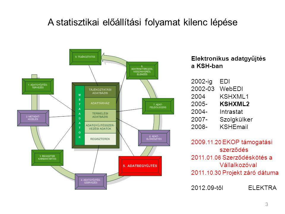 3 A statisztikai előállítási folyamat kilenc lépése 3 Elektronikus adatgyűjtés a KSH-ban 2002-ig EDI 2002-03WebEDI 2004 KSHXML1 2005- KSHXML2 2004-Int