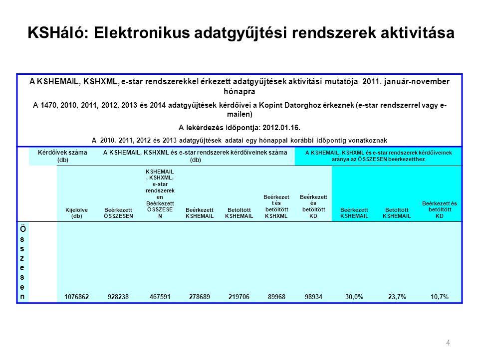 4 KSHáló: Elektronikus adatgyűjtési rendszerek aktivitása A KSHEMAIL, KSHXML, e-star rendszerekkel érkezett adatgyűjtések aktivitási mutatója 2011. ja