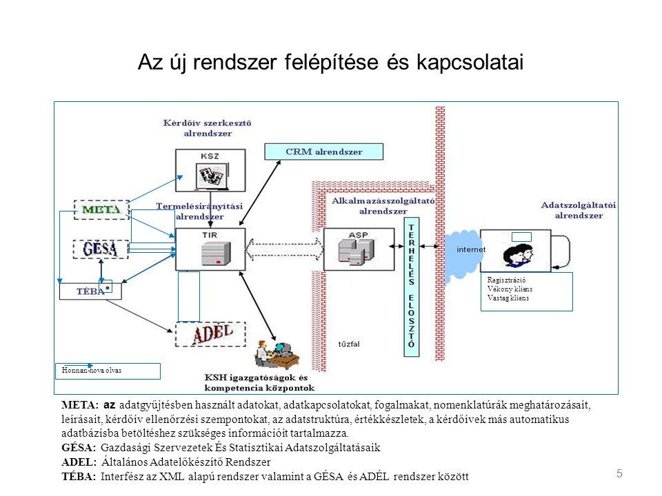 5 Az új rendszer felépítése és kapcsolatai Regisztráció Vékony kliens Vastag kliens * Honnan-hova olvas META: az adatgyűjtésben használt adatokat, ada