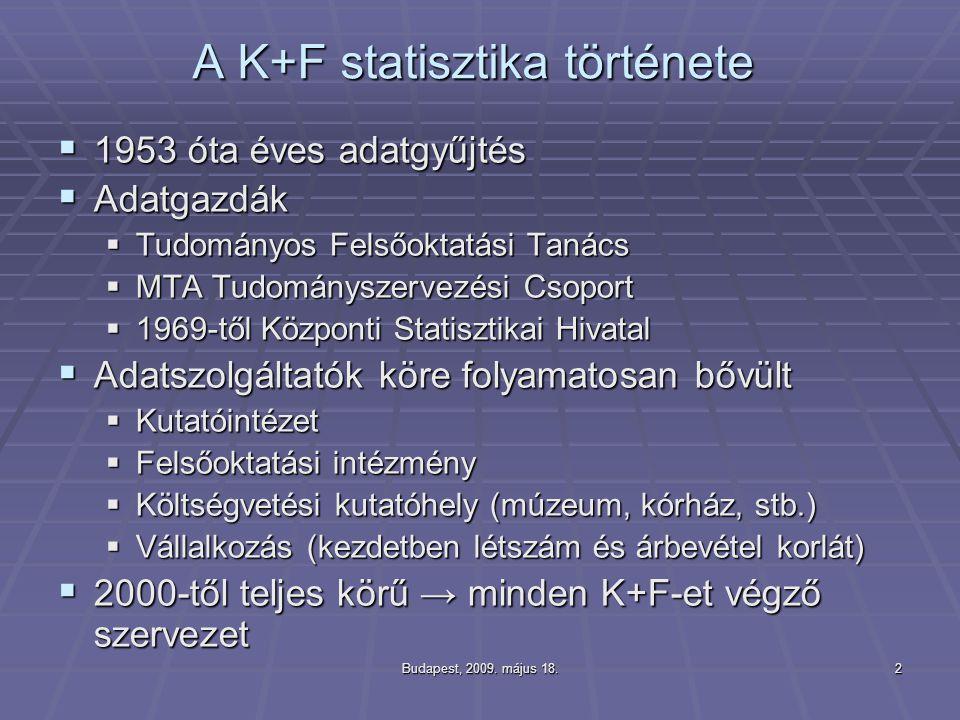 Budapest, 2009. május 18.2 A K+F statisztika története  1953 óta éves adatgyűjtés  Adatgazdák  Tudományos Felsőoktatási Tanács  MTA Tudományszerve