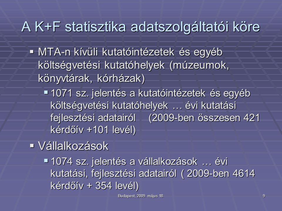 Budapest, 2009. május 18.9 A K+F statisztika adatszolgáltatói köre  MTA-n kívüli kutatóintézetek és egyéb költségvetési kutatóhelyek (múzeumok, könyv
