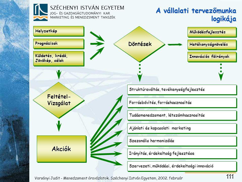 SZÉCHENYI ISTVÁN EGYETEM JOG- ÉS GAZDASÁGTUDOMÁNYI KAR MARKETING ÉS MENEDZSMENT TANSZÉK HelyzetképHelyzetkép PrognózisokPrognózisok Struktúraváltás, tevékenységfejlesztés MűködésfejlesztésMűködésfejlesztés Szervezeti, működési, érdekeltségi innováció Forrásbővítés, forráshasznosítás Küldetés, krédó, Jövőkép, célok Küldetés, krédó, Jövőkép, célok Döntések Feltétel- Vizsgálat Feltétel- Vizsgálat AkciókAkciók Innovációs főirányok Szezonális harmonizálás Tudásmenedzsment, létszámhasznosítás Irányítás, érdekeltség fejlesztése Ajánlati és kapcsolati marketing HatékonyságnövelésHatékonyságnövelés Varsányi Judit - Menedzsment óravázlatok.