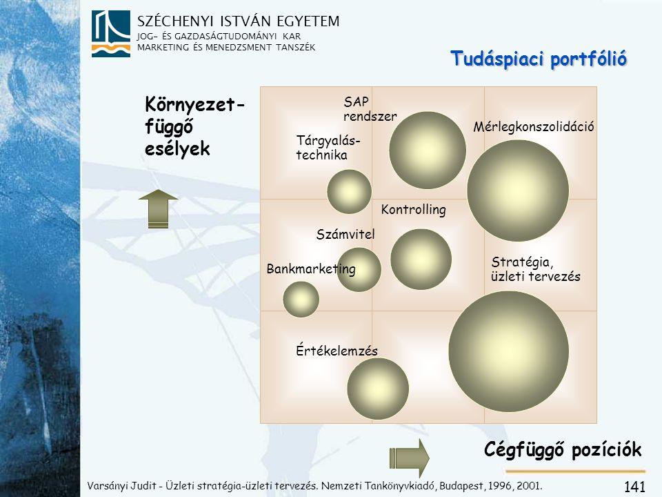 SZÉCHENYI ISTVÁN EGYETEM JOG- ÉS GAZDASÁGTUDOMÁNYI KAR MARKETING ÉS MENEDZSMENT TANSZÉK 141 Cégfüggő pozíciók Környezet- függő esélyek Tudáspiaci portfólió Mérlegkonszolidáció SAP rendszer Tárgyalás- technika Kontrolling Számvitel Bankmarketing Értékelemzés Stratégia, üzleti tervezés Varsányi Judit - Üzleti stratégia-üzleti tervezés.