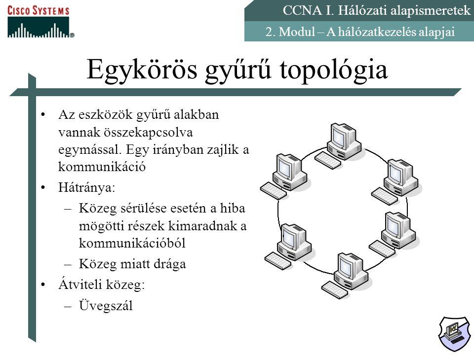 CCNA I. Hálózati alapismeretek 2. Modul – A hálózatkezelés alapjai Egykörös gyűrű topológia Az eszközök gyűrű alakban vannak összekapcsolva egymással.