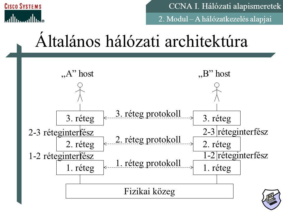 CCNA I. Hálózati alapismeretek 2. Modul – A hálózatkezelés alapjai Általános hálózati architektúra 2-3 réteginterfész 1-2 réteginterfész Fizikai közeg