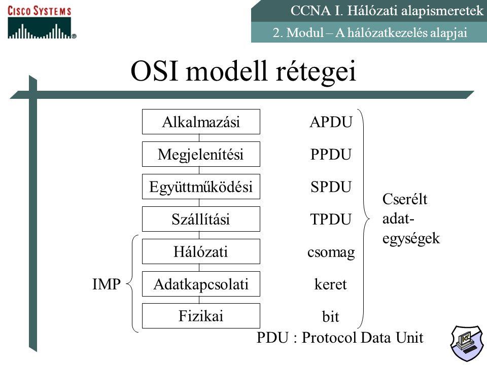 CCNA I. Hálózati alapismeretek 2. Modul – A hálózatkezelés alapjai OSI modell rétegei Alkalmazási Megjelenítési Együttműködési Szállítási Hálózati Ada