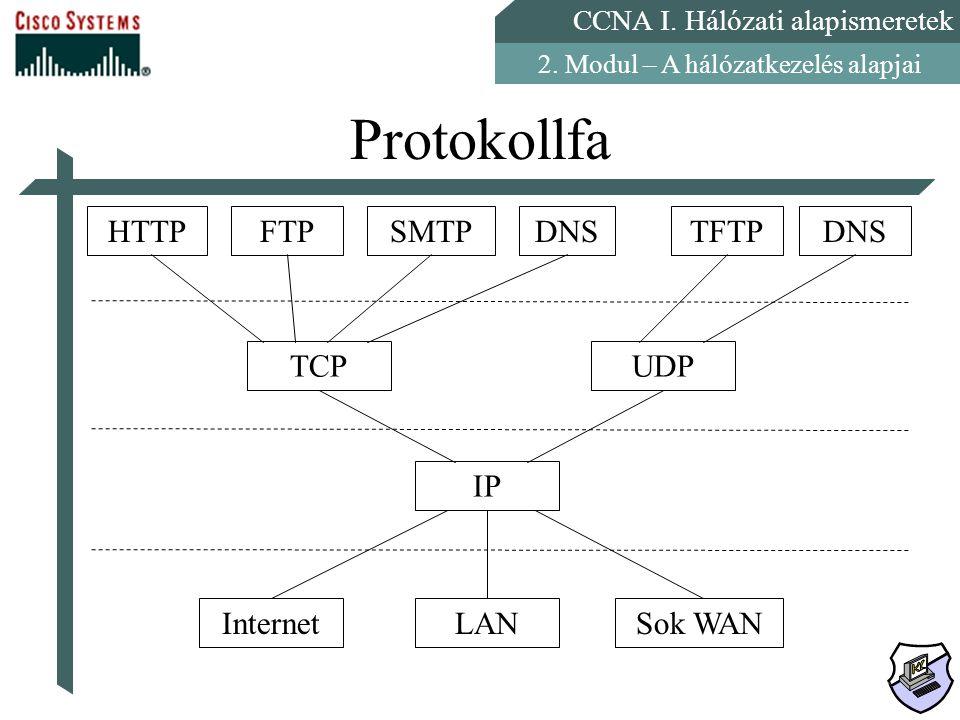 CCNA I. Hálózati alapismeretek 2. Modul – A hálózatkezelés alapjai Protokollfa HTTPFTPSMTPDNSTFTPDNS TCPUDP IP InternetLANSok WAN