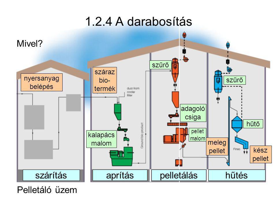 1.2.4 A darabosítás Mivel? Pelletáló üzem szárításpelletáláshűtésaprítás nyersanyag belépés száraz bio- termék kalapács malom szűrő hűtő kész pellet m