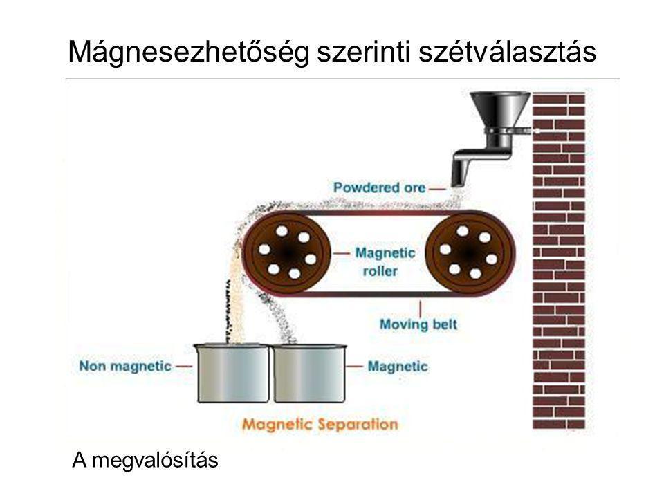 Mágnesezhetőség szerinti szétválasztás Az alapelv A megvalósítás